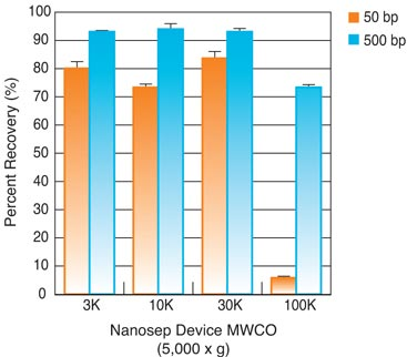 Nanosep Centrifugal Device: DNA Recovery as a Function of Device MWCO