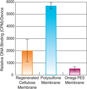 Omega™ Membrane Has the Lowest Non-Specific DNA Binding